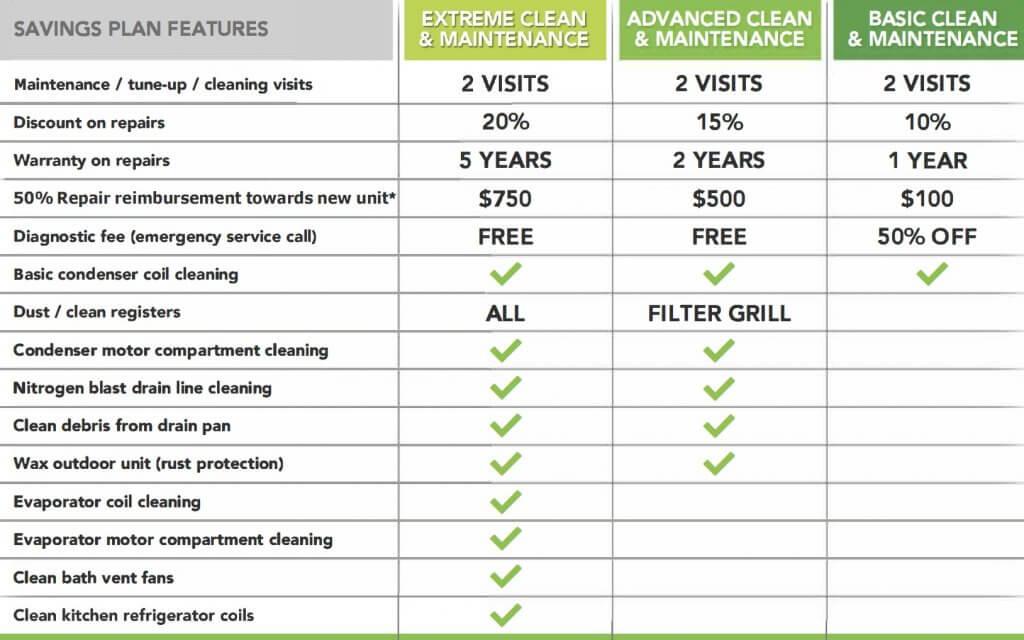 maintenance plan terms