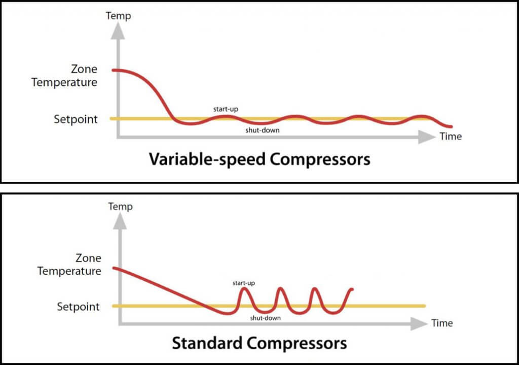 variable speed compressor vs single stage - dual stage