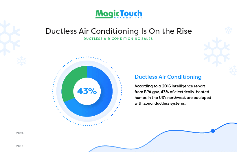 Ductless Air Conditioning Infographic - Download
