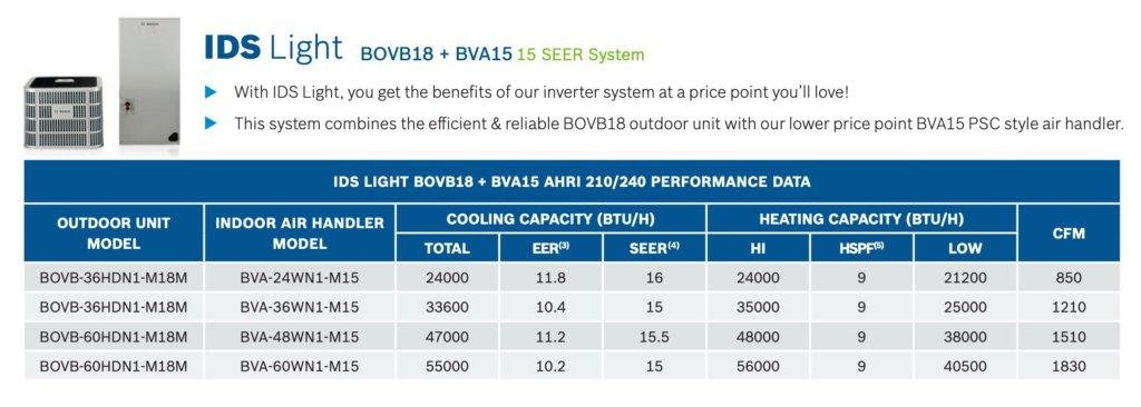 bosch ids light specs